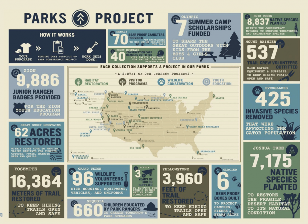 Parks Project Infographic